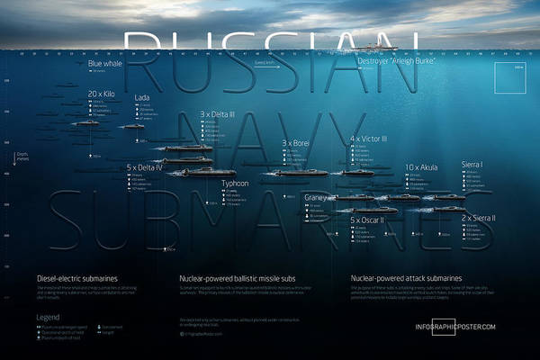 Submarine Art Print featuring the digital art Russian Navy Submarines Infographic by Anton Egorov