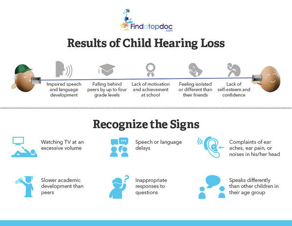 Hearing Loss Art Print featuring the photograph Resutls Of Child Hearing Loss by FindA TopDoc