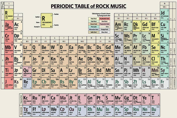 Rock Art Print featuring the digital art Periodic Table of Rock Music by Zapista OU