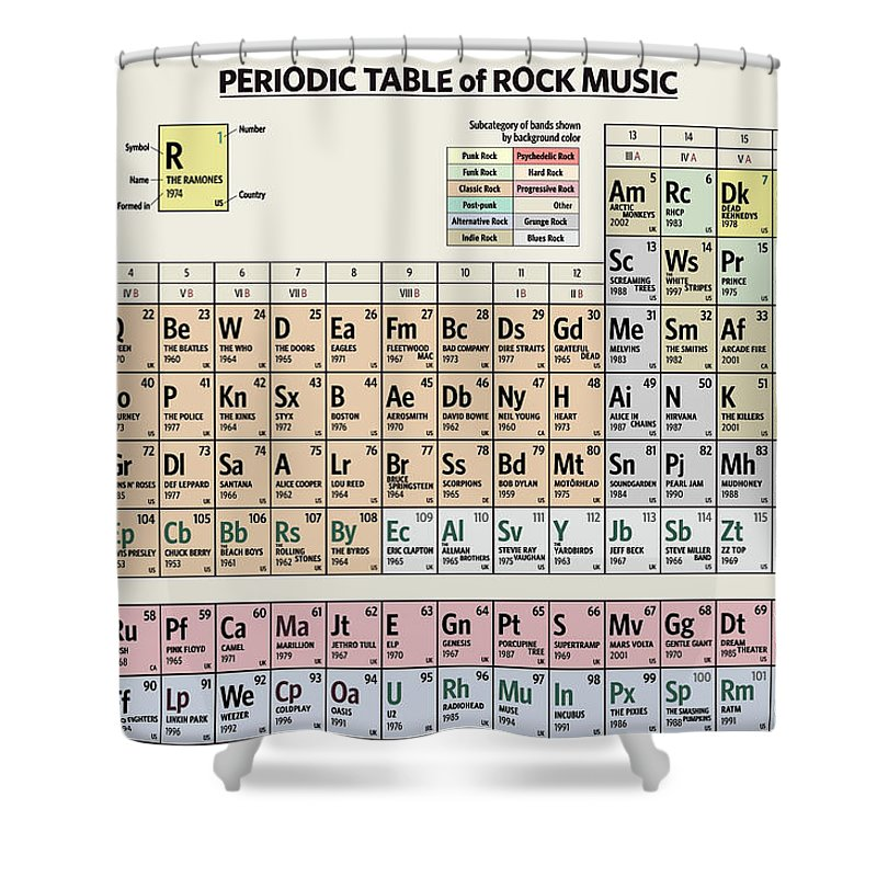 Rock Shower Curtain featuring the digital art Periodic Table of Rock Music by Zapista OU