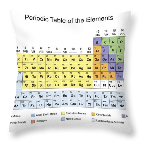 Periodic Table Classification Of Elements Throw Pillow For Sale By
