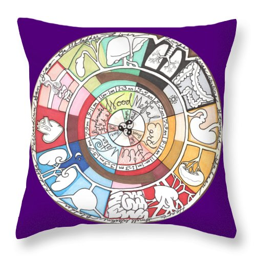 Chinese Throw Pillow featuring the drawing Chinese Body Clock by Kate Fortin
