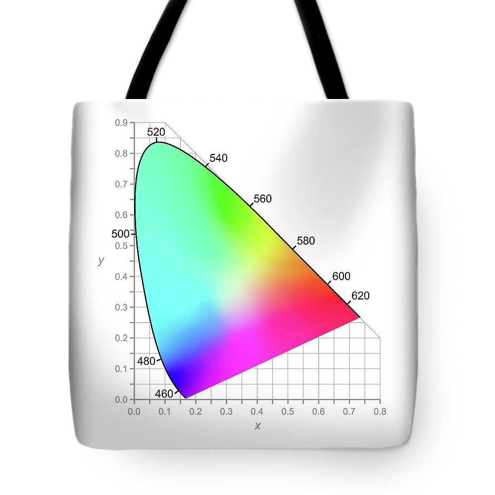 Chromaticity Tote Bag featuring the digital art Cie Chromaticity Diagram - Colors Seen By Daylight by Peter Hermes Furian