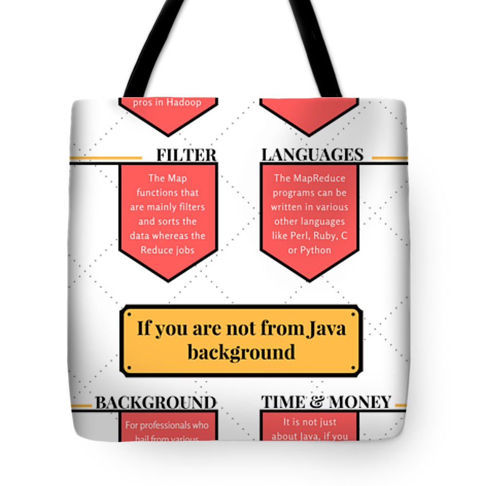 Java Tote Bag featuring the mixed media How Much Java Knowledge Is Required To Learn Hadoop? by Gracy Layla