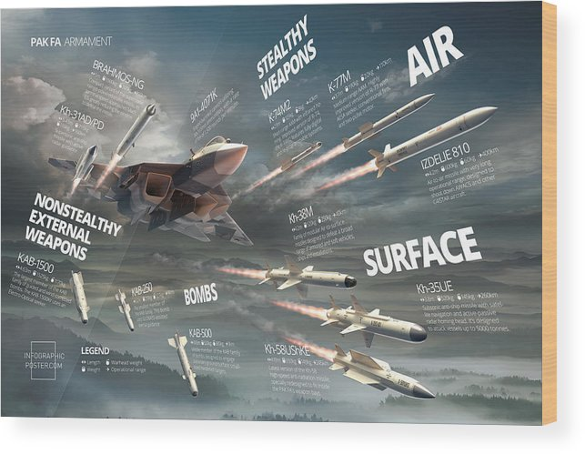 Military Wood Print featuring the digital art Pak Fa Armament Infographic by Anton Egorov