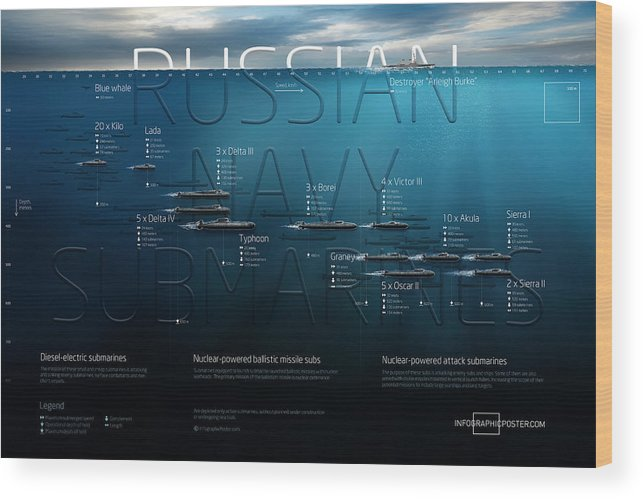 Submarine Wood Print featuring the digital art Russian Navy Submarines Infographic by Anton Egorov