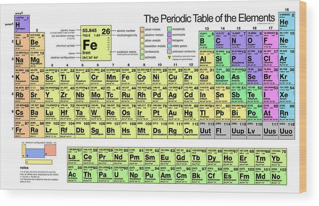The Periodic Table Of Elements Wood Print By Florian Rodarte