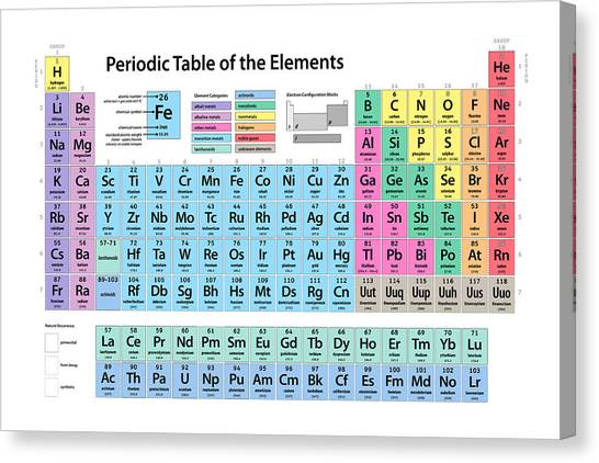 Science Canvas Print - Periodic Table Of Elements by Michael Tompsett
