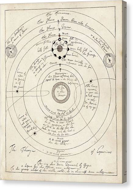 Celestial Sphere Canvas Print - Copernican Solar System by American Philosophical Society