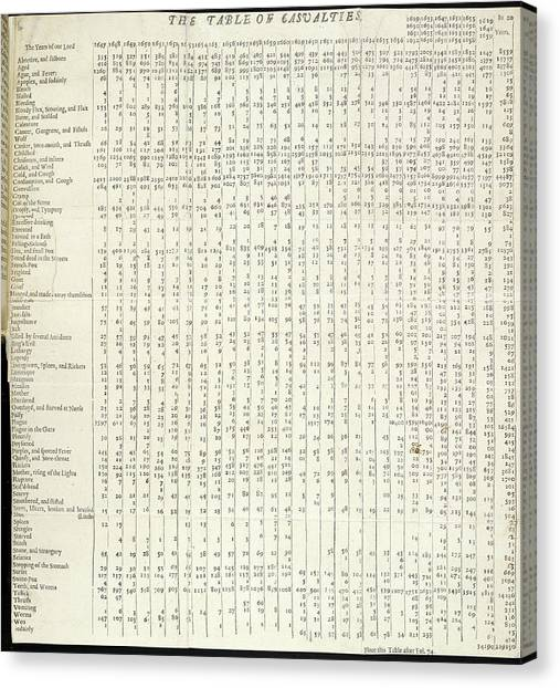 Abortion Canvas Print - Early Demography Research by British Library