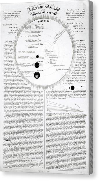 Uranus Canvas Print - Educational Astronomical Chart by Royal Astronomical Society