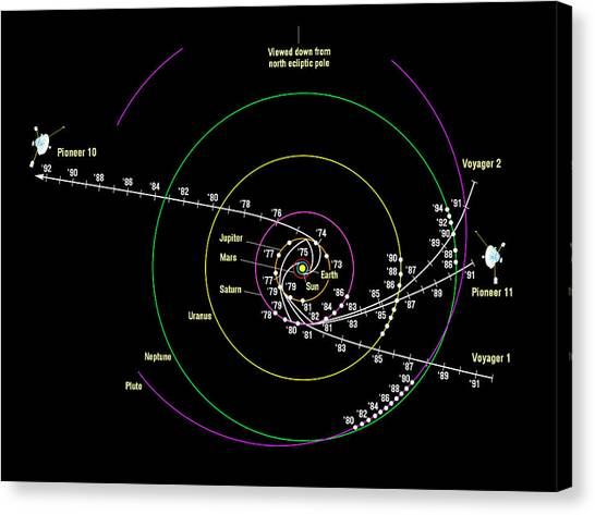 Interstellar Space Canvas Print - Pioneer And Voyager Probe Trajectories by Nasa