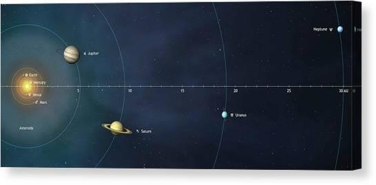 Uranus Canvas Print - Solar System Distances To Scale by Mark Garlick