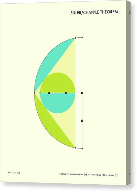 Canvas Print - Euler - Chapple Theorem by Jazzberry Blue