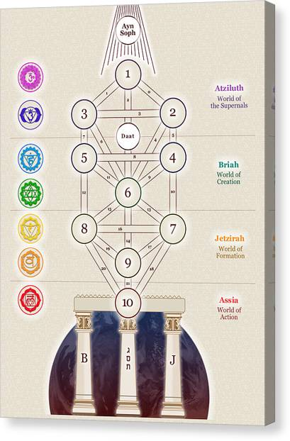 Kabbalistic Tree Of Life Canvas Print by Selim Oezkan