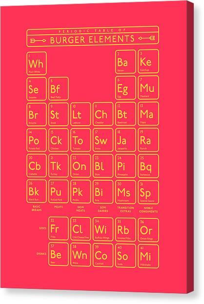 Hamburger Canvas Print - Periodic Table Of Burger Elements - Red by Ivan Krpan