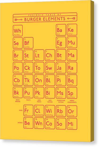 Hamburger Canvas Print - Periodic Table Of Burger Elements - Yellow by Ivan Krpan