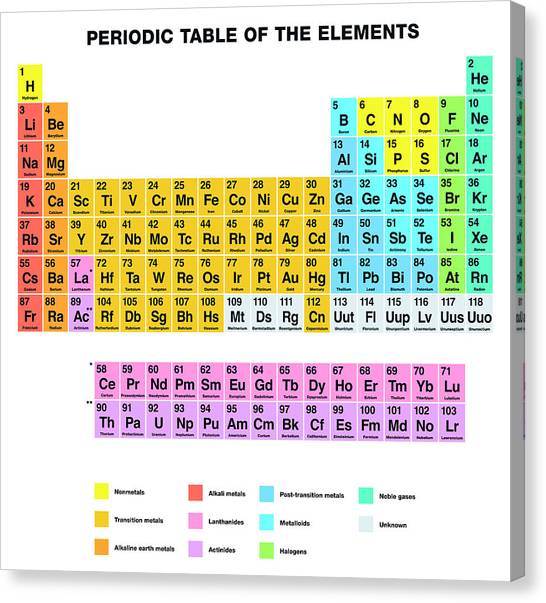 Alkali earth metal canvas prints fine art america alkali earth metal canvas print periodic table of the elements english labeling by peter hermes urtaz Choice Image