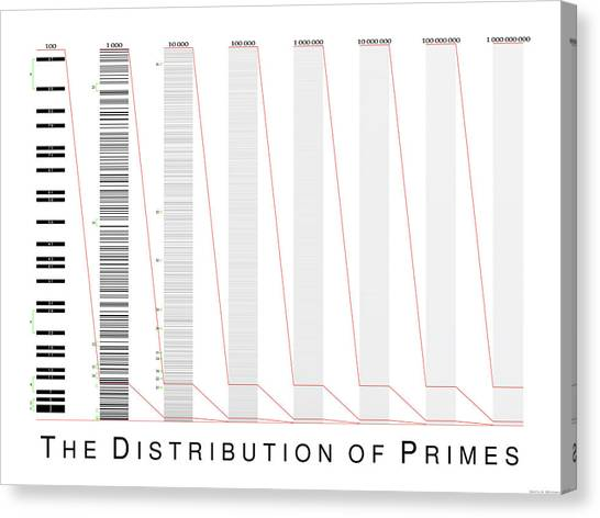 The Distribution Of Primes Canvas Print by Martin Weissman