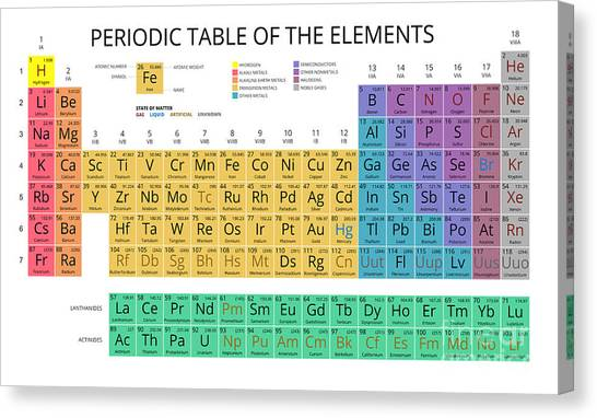 Science Education Canvas Print - Mendeleev Periodic Table Of The by Vchal