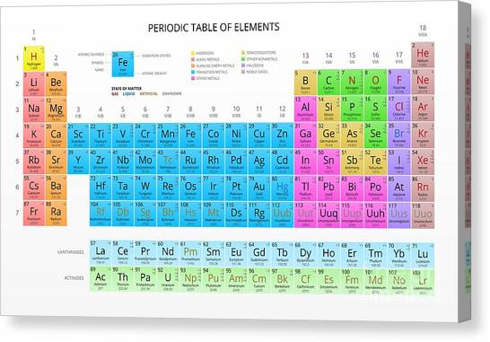 Science Education Canvas Print - Mendeleevs Periodic Table Of The by Vchal