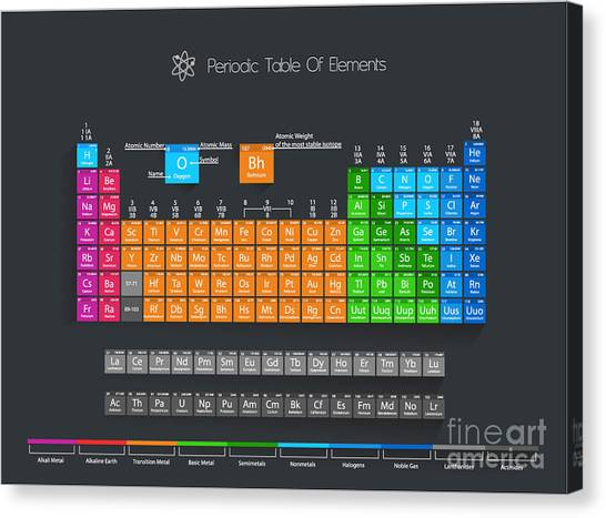Science Education Canvas Print - Periodic Table Of Elements With Color by Maximilian Laschon