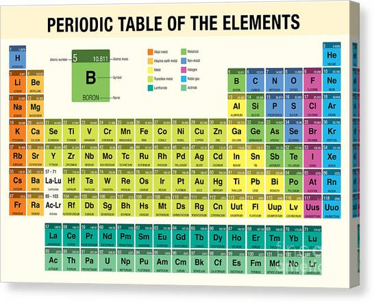 Science Education Canvas Print - Periodic Table Of The Elements - by Alejo Miranda