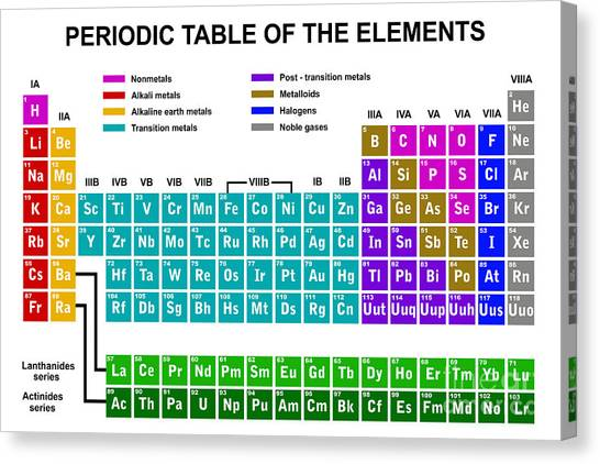 Purple Canvas Print - Periodic Table Of The Elements by Dece