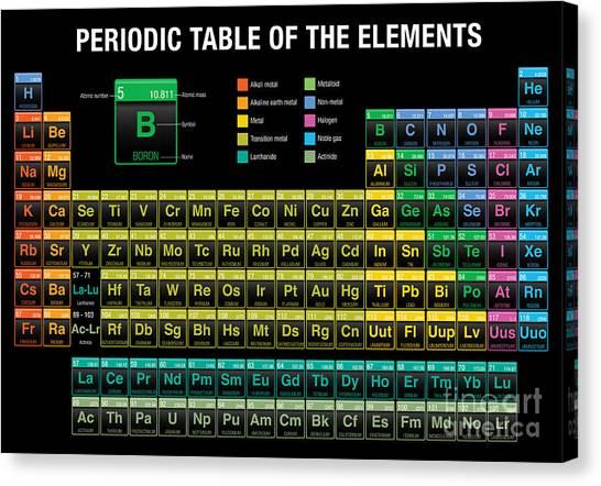 Science Education Canvas Print - Periodic Table Of The Elements In Black by Alejo Miranda