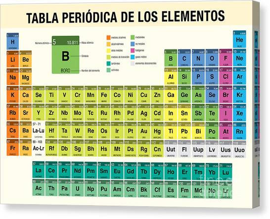Science Education Canvas Print - Tabla Periodica De Los Elementos by Alejo Miranda