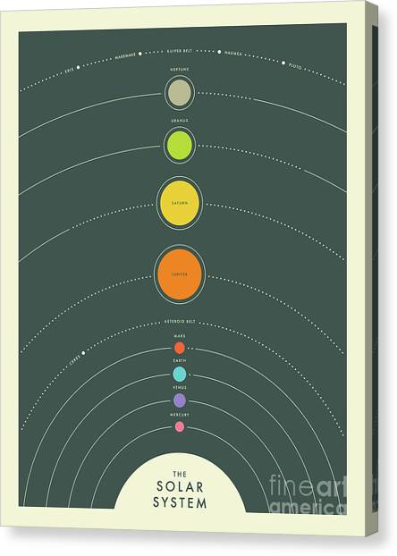 Solar System Canvas Print - The Solar System - 7 by Jazzberry Blue