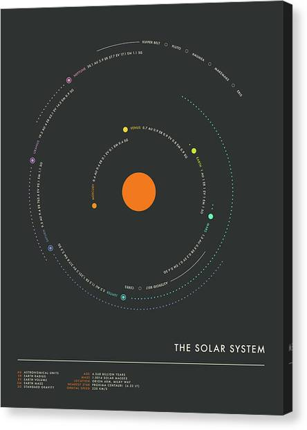 Solar System Canvas Print - The Solar System - Minimal 1 by Jazzberry Blue
