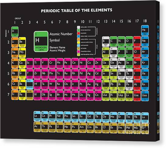 Molecule Canvas Print - Updated Periodic Table With Livermorium by Nicemonkey