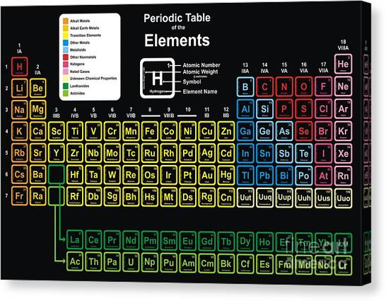 Molecule Canvas Print - Vector - Periodic Table Of Elements by Udaix