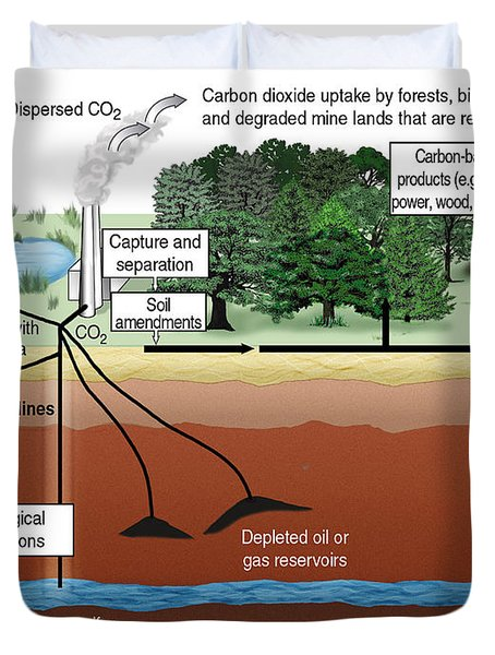 Carbon Dioxide Sequestration Duvet Cover by ORNL/Science Source