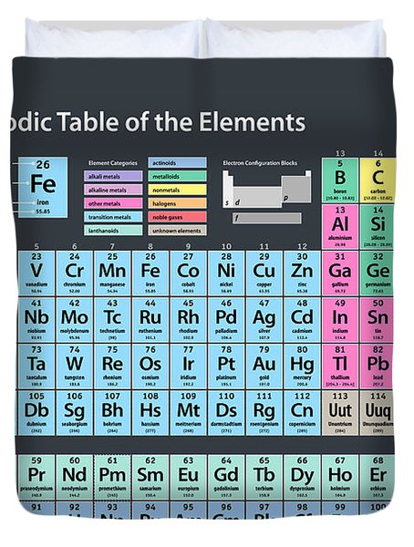 Periodic Table Of Elements Duvet Cover
