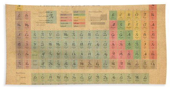 Periodic Table Of Elements Beach Sheet