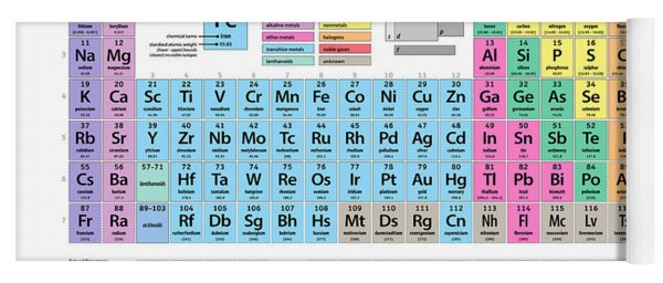Periodic Table Of Elements Yoga Mat