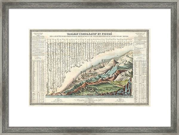1836 Andriveau Goujon Comparative Mountains And Rivers Chart  Framed Print
