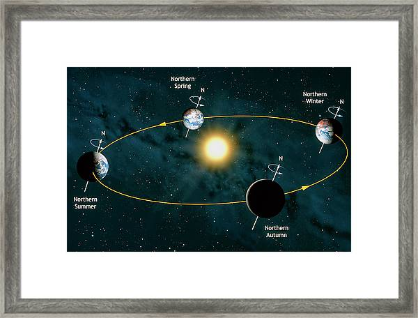 Earth's Orbit Showing Seasons Framed Print by Mark Garlick/science Photo Library