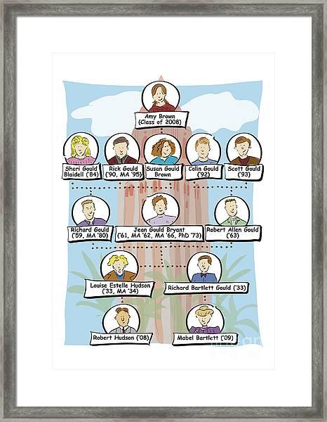 Stanford Family Tree Framed Print
