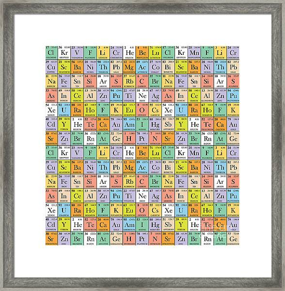 Abstract Periodic Table. Vector Framed Print