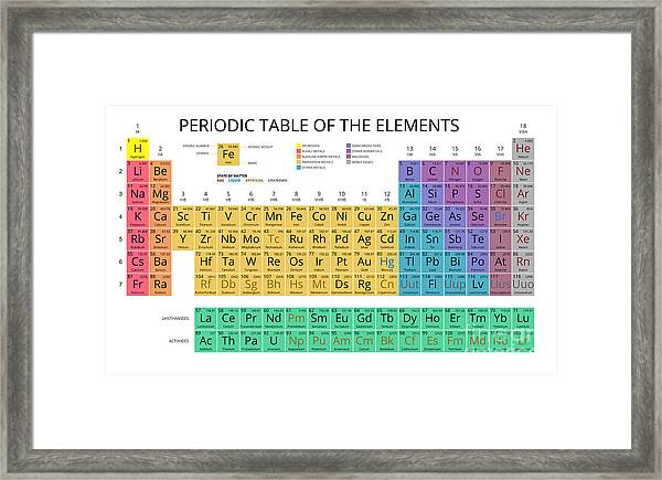 Mendeleev Periodic Table Of The Framed Print