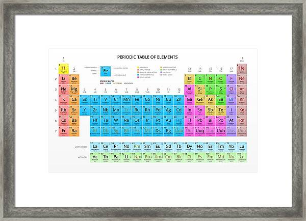 Mendeleevs Periodic Table Of The Framed Print