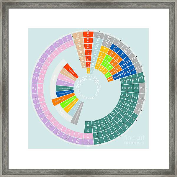 Periodic Table Of The Chemical Elements Framed Print