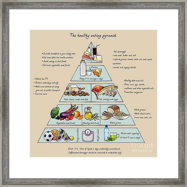 The Healthy Eating Pyramid. Colorful Framed Print