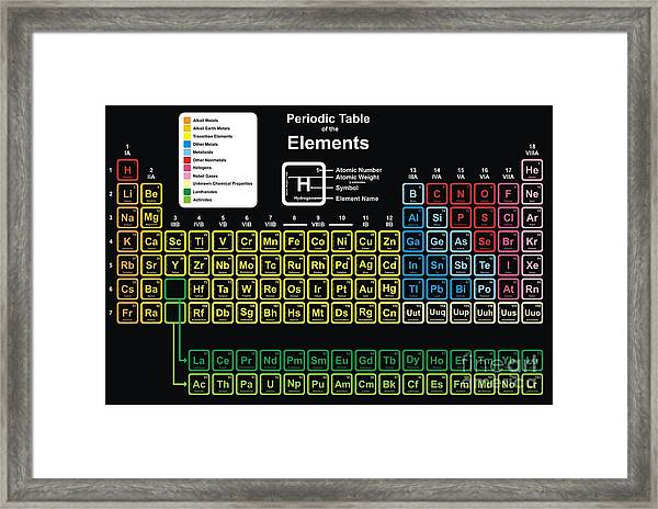 Vector - Periodic Table Of Elements Framed Print