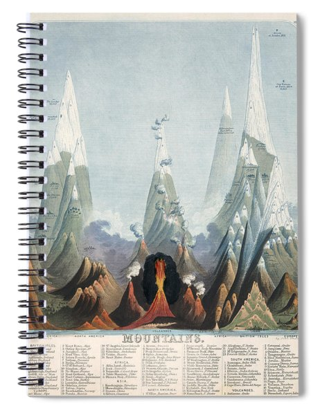 Comparative Map Of The Mountains Of The World - Historical Chart Spiral Notebook