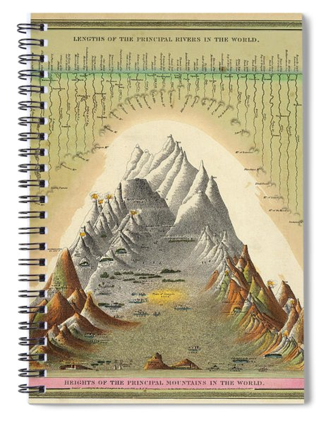 Lengths Of The Principal Rivers In The World - Comparative Map Of Mountains - Historical Map Spiral Notebook