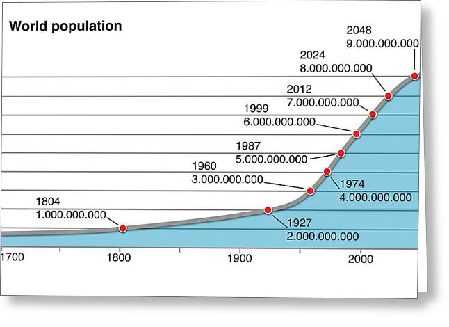 World Population Change Greeting Card by Mikkel Juul Jensen